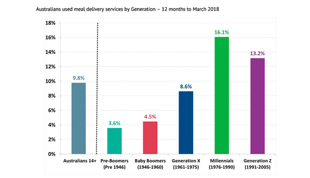 Food delivery apps used by more than 2 million Australians aged 14+